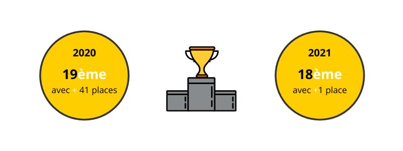 Capture d'écran d'évolution du classement Potential Park : 19ème place attribuée en 2020 avec un gain de 41 places, et 18ème place en 2021 avec un gain de 1 place
