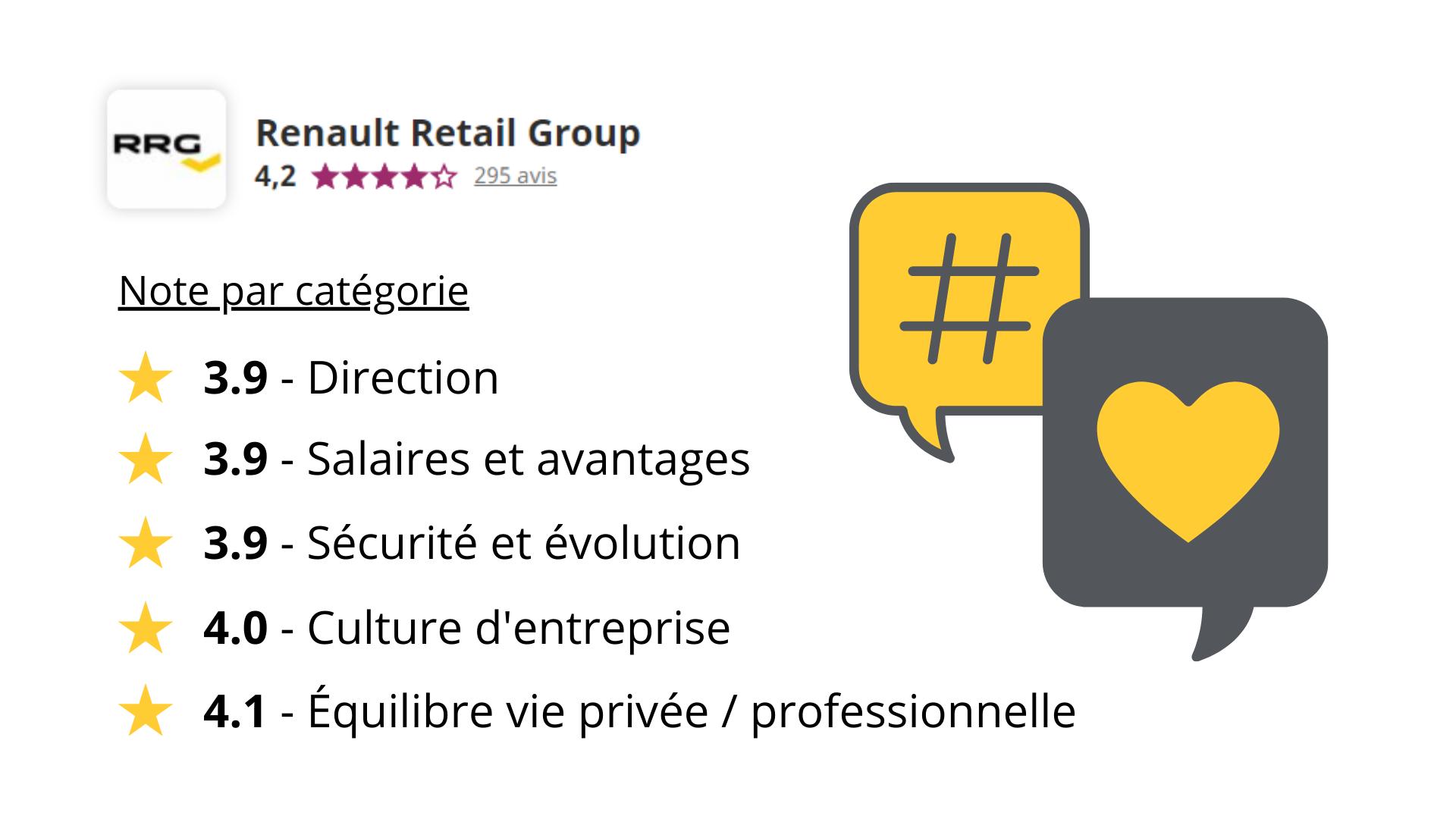 Capture d'écran du recueil des notes par catégorie attribuées à Renault Retail Groupe sur le site internet Indeed (notation sur 5) : 3.9 en Direction, 3.9 en Salaires et avantages, 3.9 en Sécurité et évolution, 4.0 en Culture d'entreprise, 4.1 en Equilibre vie privée / professionnelle