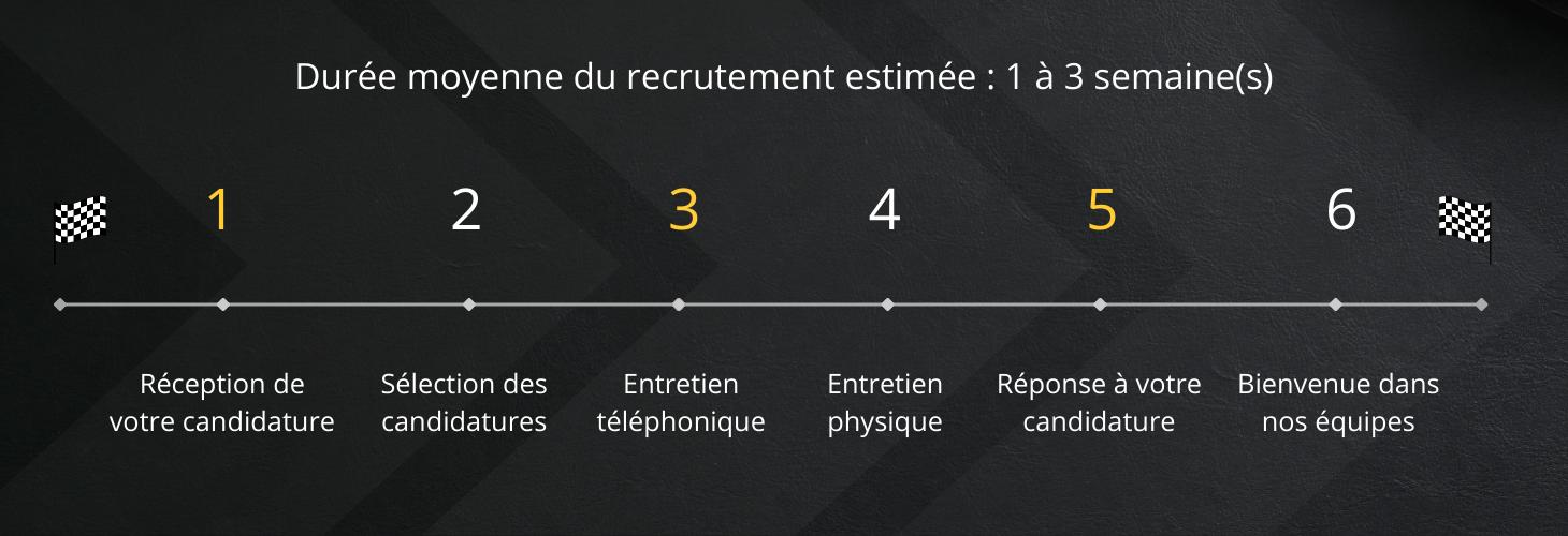 Chronologie estimée du processus de recrutement des alternants / stagiaires (durée moyenne de 1 à 3 semaine(s))