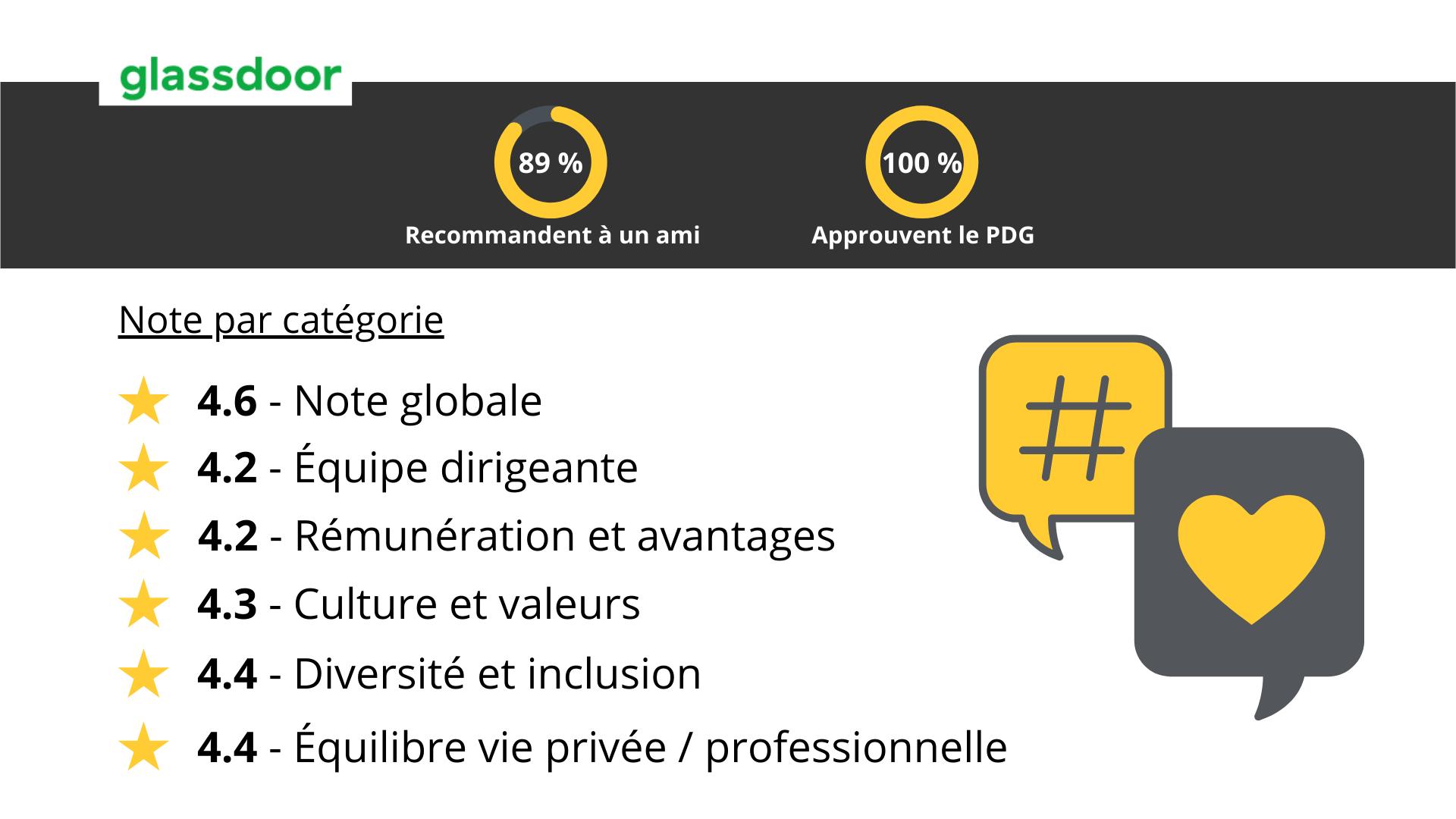 Capture d'écran du recueil des notes par catégorie attribuées à Renault Retail Groupe sur le site internet Glassdoor (notation sur 5) : 4.6 en Note globale, 4.2 en Equipe dirigeante, 4.2 en Rémunération et avantages, 4.3 en Culture et valeurs, 4.4 en Diversité et inclusion, 4.4 en Equilibre vie privée / professionnelle. 89 % des participants recommandent l'entreprise à un ami ; 100 % approuvent le PDG