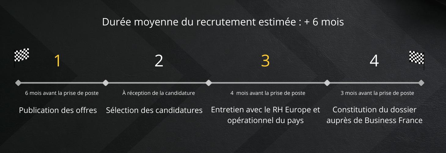Chronologie estimée du processus de recrutement VIE (durée moyenne supérieure à 6 mois)